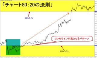 マジックボックスFX・チャート80:20の法則.PNG